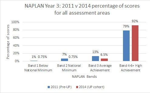 NAPLAN comparison 2011 and 2014 scores in levels